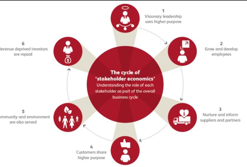 stakeholder capitalism chart